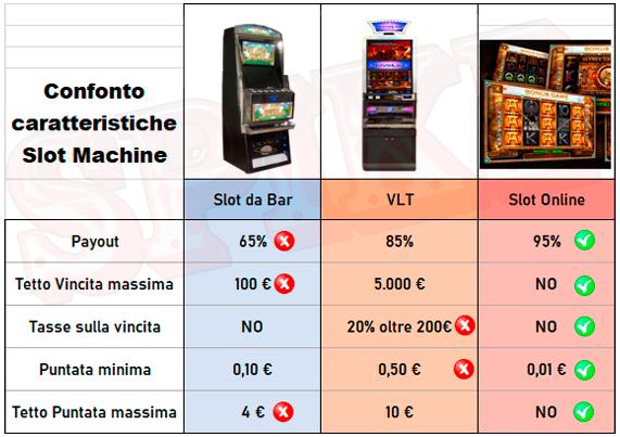 comparazione payout rtp slot machine italiane